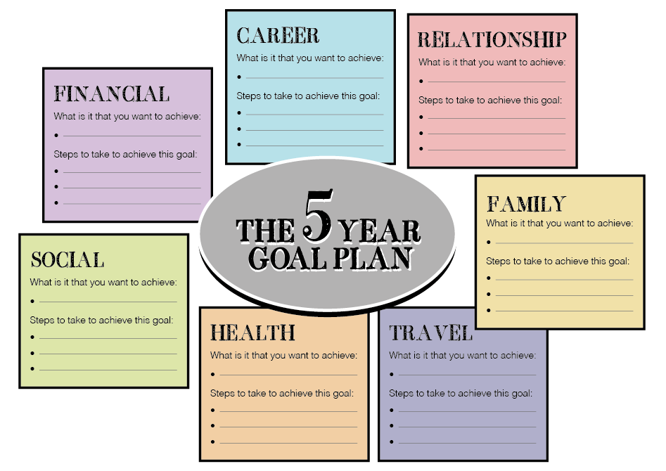 The five year plan – Mrs B